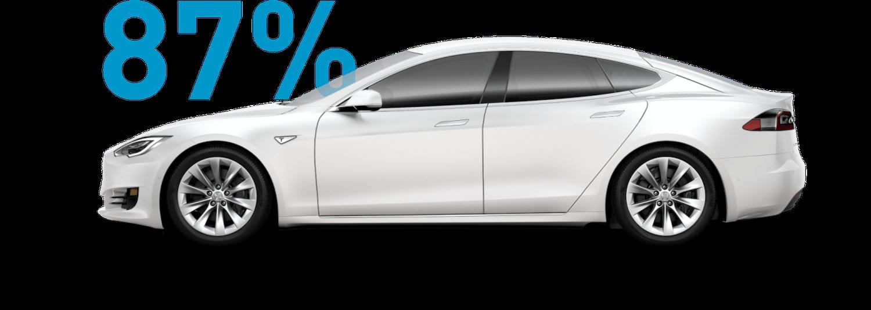Tesla with 87%